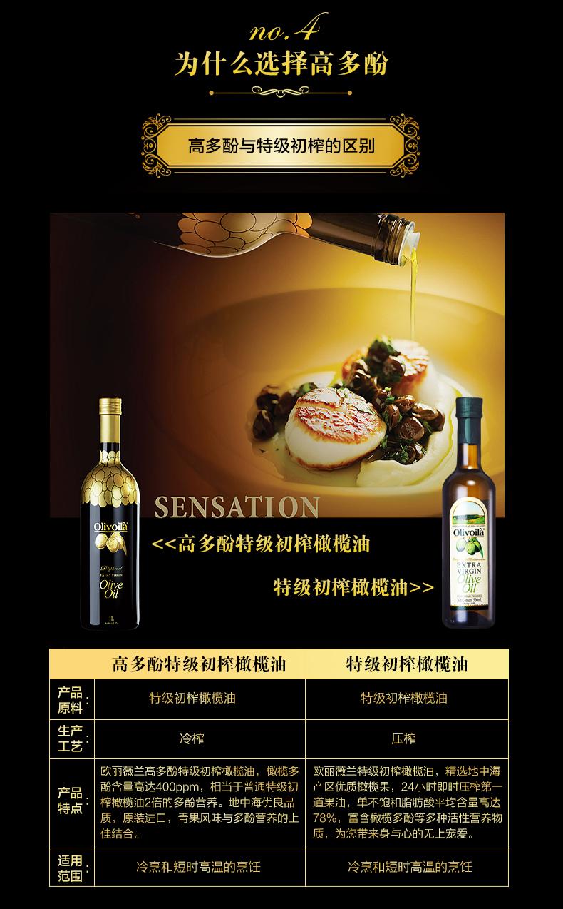 歐麗薇蘭高多酚特級初榨橄欖油禮盒裝7.jpg